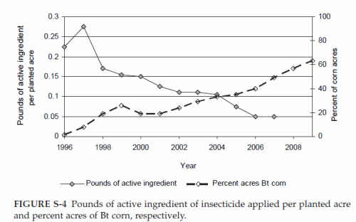 Insecticide use after BT introduction
