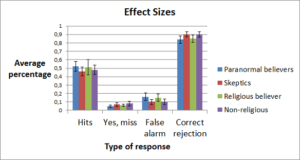 effect sizes and CI graph